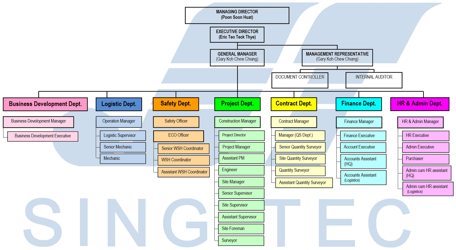 structure chart in software engineering pdf